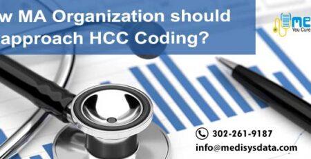 How should MA Organization approach HCC Coding?